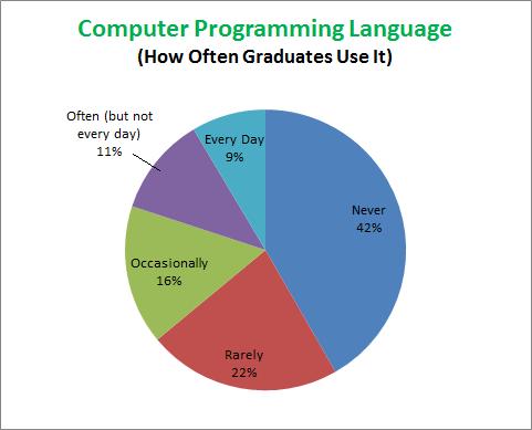 Computer Programming LanguageOctober2013