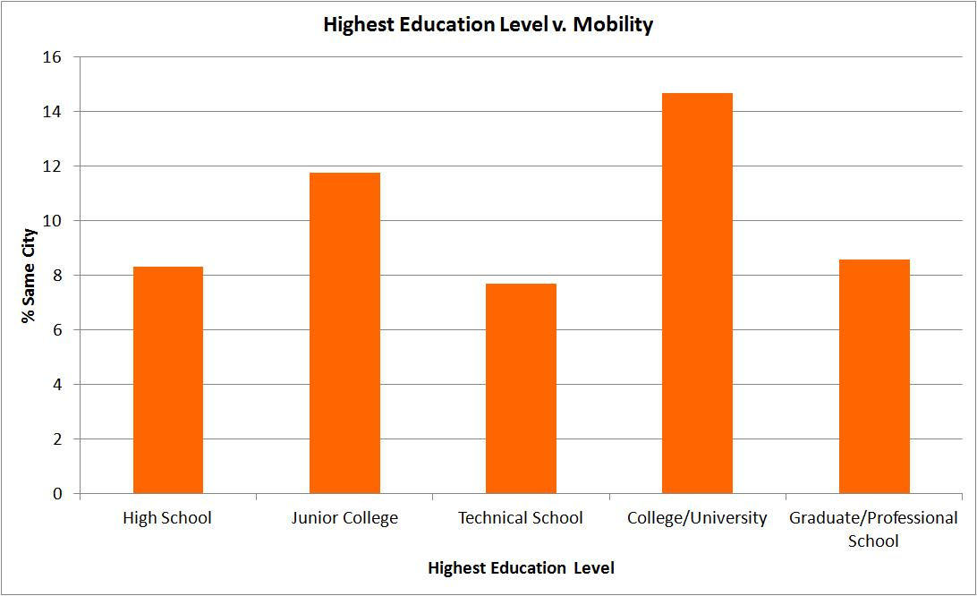 Education Level v. Mobility